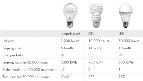 led-vs-incandescent